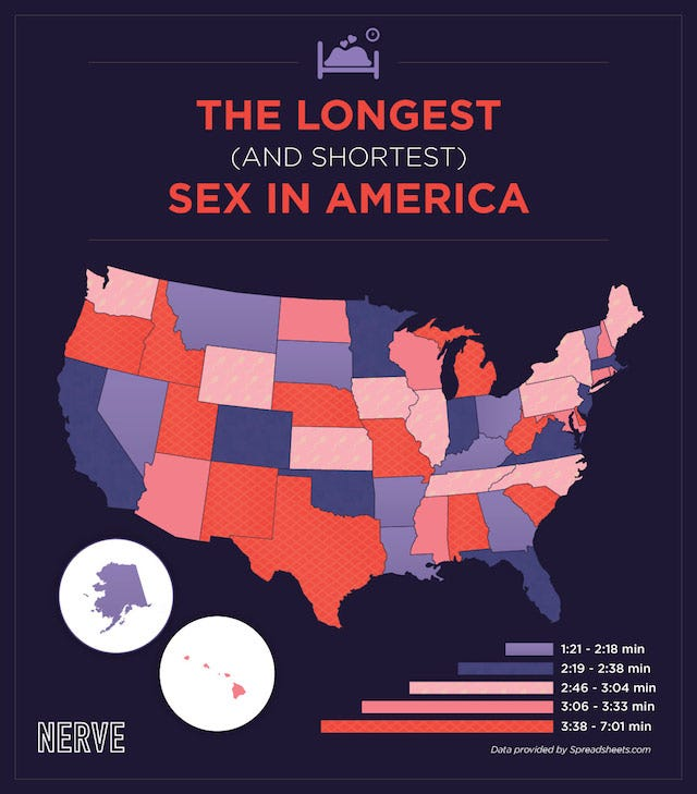 average duration sex
