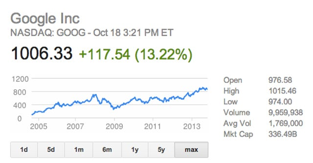 Google Stock Just Hit $1,000 For The First Time Ever
